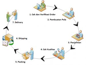 proses pembuatan produk
